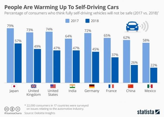 self driving car analysis in world