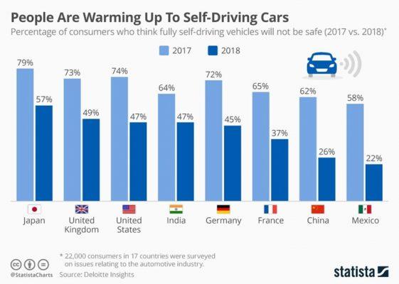 self driving car analysis in world
